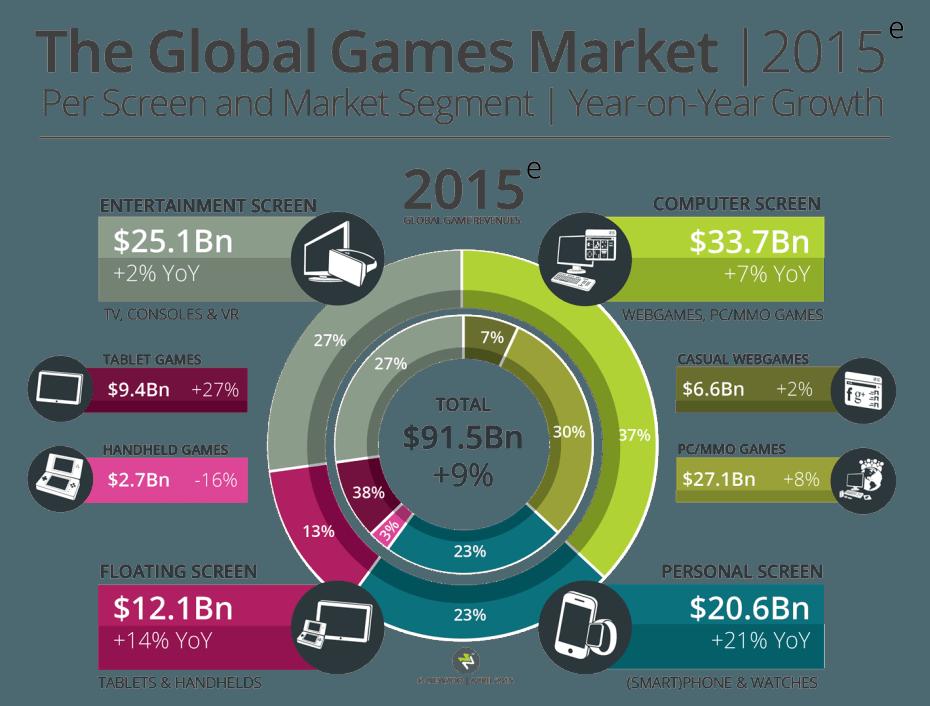 Newzoo_Global_Games_Market_2015_Per_Screen_Segment_V1_Transparent