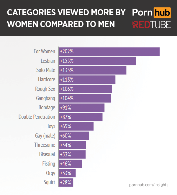 pornhub-redtube-women-category-differences