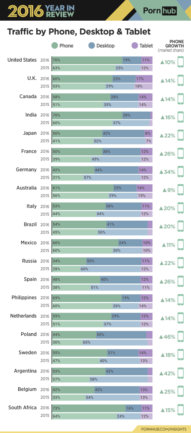 Pornhub devices per countries