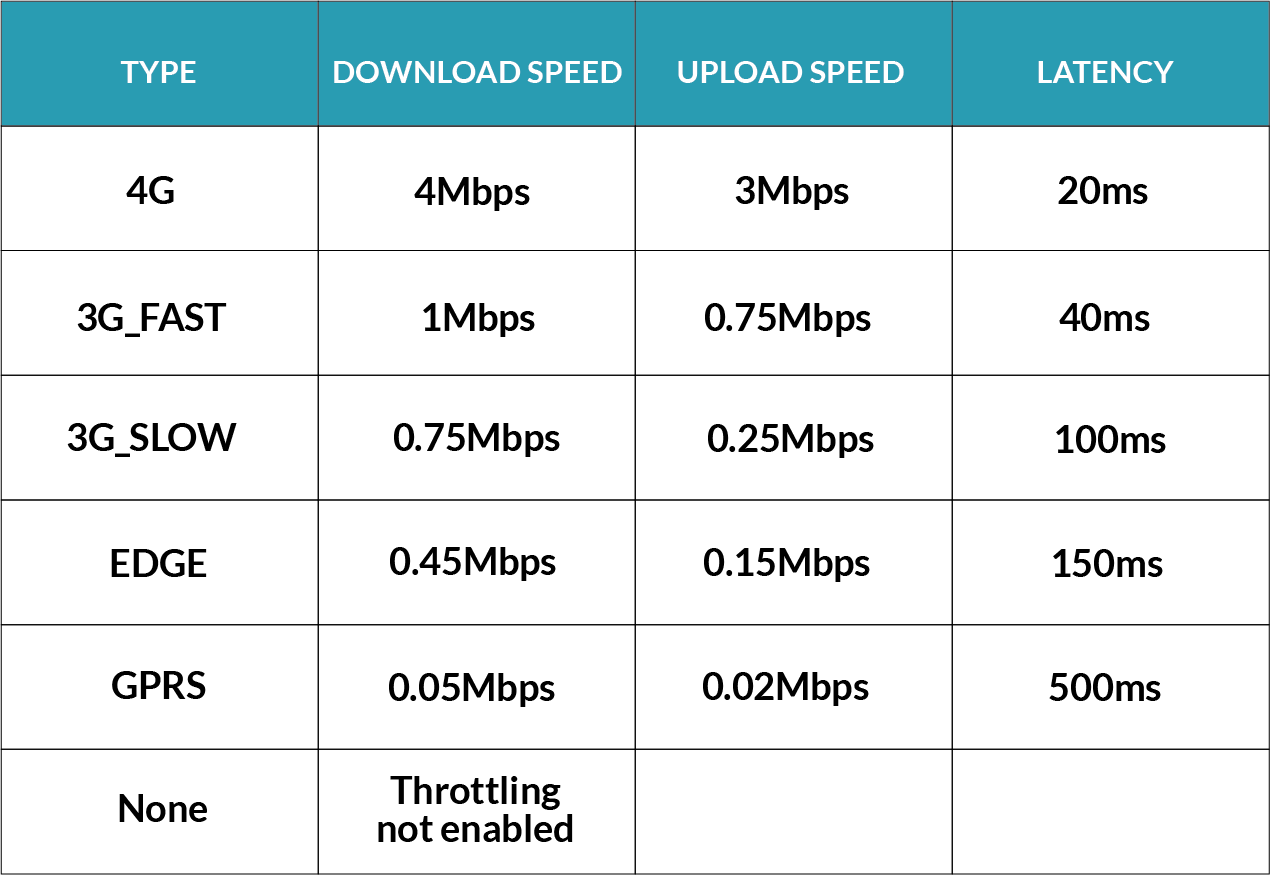 Table describing the different network types and their respective speed. This shows how page speed loading can be affected.